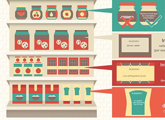 Principali innovazioni introdotte con il regolamento sull'etichetttura – Reg. (UE) 1169/2011